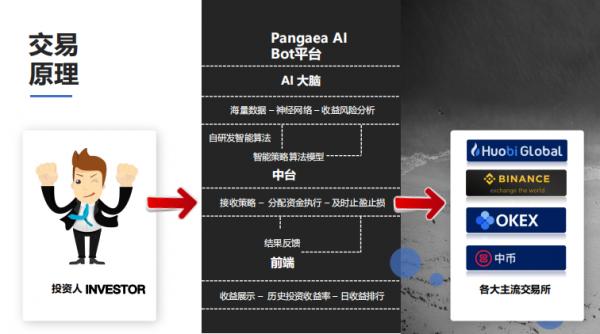 pangaea量化机器人官方运营中心对接-有米网络